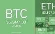 Giá bitcoin hôm nay ngày 15/10: Vượt mốc 58.000 USD, toàn thị trường phục hồi