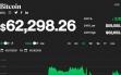 Giá bitcoin hôm nay 19/10: Chênh vênh ngưỡng 62.000 USD, thị trường sôi động