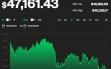 Giá bitcoin hôm nay 20/9: Thị trường tiếp tục giảm, bitcoin chững ở mức 47.000 USD