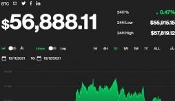Giá bitcoin hôm nay 12/10: Sắp cán mốc 57.000 USD, thị trường đồng loạt giảm giá