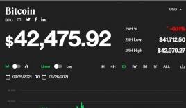 Giá bitcoin hôm nay 26/9 giảm giá chưa thấy ngày tăng trở lại