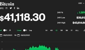 Giá bitcoin hôm nay 22/9: Bitcoin chỉ còn 41.000 USD