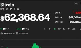 Giá bitcoin hôm nay 22/10: Bitcoin bất ngờ lao vực thẳm