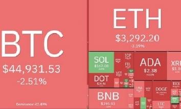 Giá bitcoin hôm nay 14/9: Quay đầu tiếp tục giảm sâu, thị trường đỏ rực