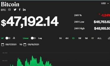 Giá bitcoin hôm nay 18/9: Tiếp tục giảm chưa thấy hồi kết