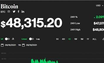Giá bitcoin hôm nay 19/9: Bật tăng trở lại, toàn sàn có dấu hiệu tích cực