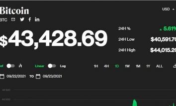 Giá bitcoin hôm nay 23/9: Tăng trở lại, tiến lên mốc 43.000 USD