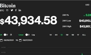 Giá bitcoin hôm nay 27/9: Tăng trưởng trở lại với dấu hiệu tích cực