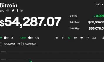 Giá bitcoin hôm nay 9/10: Điều chỉnh giá xuống còn 54.000 USD