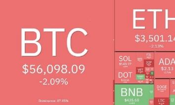 Giá bitcoin hôm nay 13/10: Giảm nhẹ nhưng vẫn ở mốc cao 56.000 USD