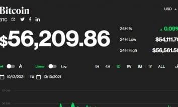 Giá bitcoin hôm nay 14/10: Tiếp tục giữ ở mốc 56.000 USD