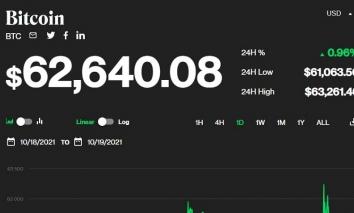 Giá bitcoin hôm nay 20/10: Thị trường hồi phục, giữ ở ngưỡng 62.000 USD