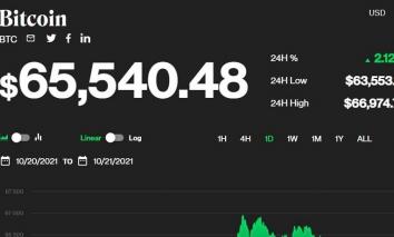 Giá bitcoin hôm nay 21/10: Lập đỉnh hơn 66.000 USD, thị trường sôi động