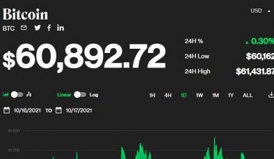 Giá bitcoin hôm nay ngày 18/10: Biến động nhẹ ở mức hơn 60.000 USD