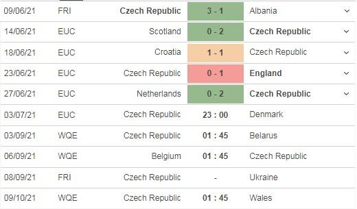 Nhận định Cộng hòa Séc vs Đan Mạch 23h00 ngày 03/07: Tái hiện ký ức Euro 1992 4