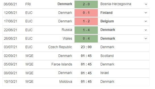 Nhận định Cộng hòa Séc vs Đan Mạch 23h00 ngày 03/07: Tái hiện ký ức Euro 1992 5