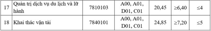 Điểm chuẩn trường Đại học Giao thông Vận tải năm 2021 8