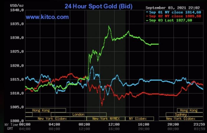 قیمت طلا امروز 5/9 ، لیست قیمت طلا به روز شده: آستانه حساس را بشکنید ، قله جدیدی را تعیین کنید 1