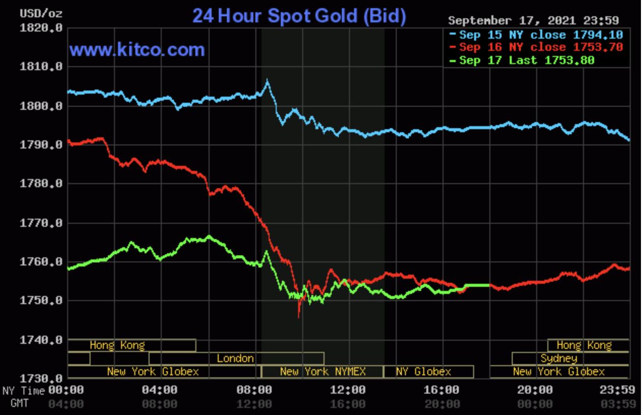 Giá vàng hôm nay 20/9: Giảm sức hút trước sức ép của đồng USD 1