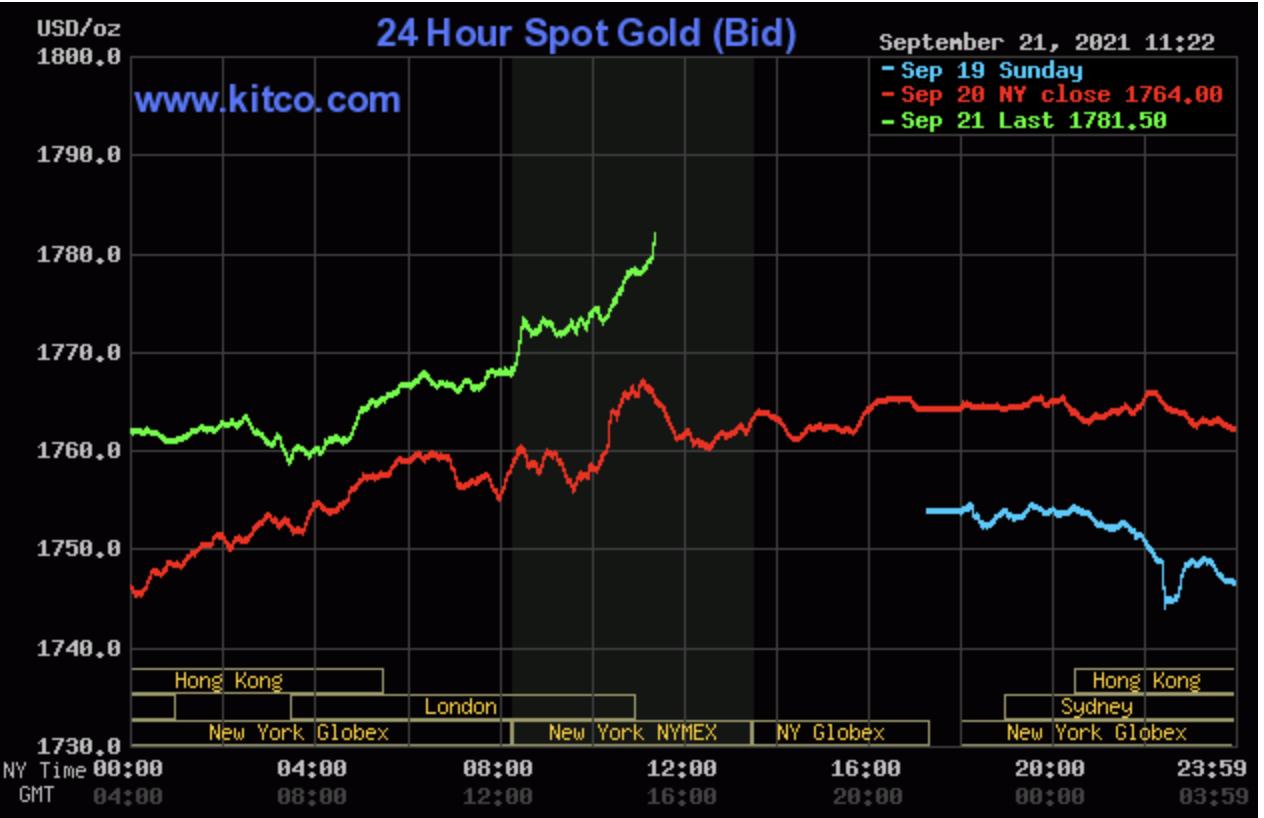 Dự báo giá vàng 22/9: Vàng SJC tăng đột biến, chọc thủng ngưỡng kháng cự 1