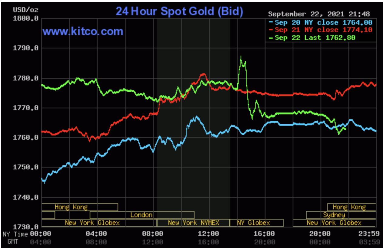 Giá vàng hôm nay 23/9: Sẵn sàng đón gió sau cuộc họp của Fed 1
