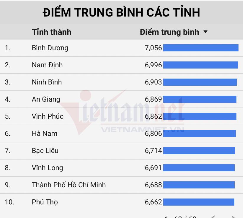 Top 10 địa phương có điểm thi tốt nghiệp 2021 cao nhất cả nước: Hà Nội xếp thứ 25 1