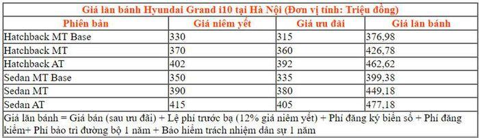 Cập nhật giá xe Hyundai Grand i10 tháng 7/2021: Món hời trong phân khúc cỡ nhỏ 3