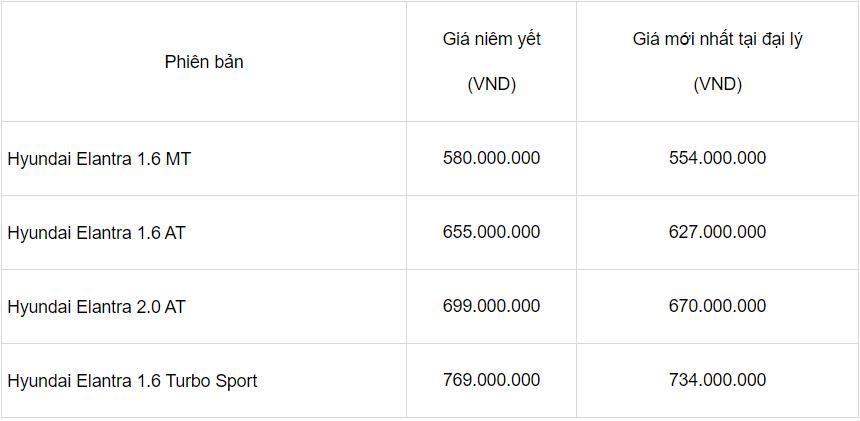 Cập nhật giá xe Hyundai Elantra mới nhất tháng 7/2021: Sedan dành cho người trẻ ưa sự mạnh mẽ 2