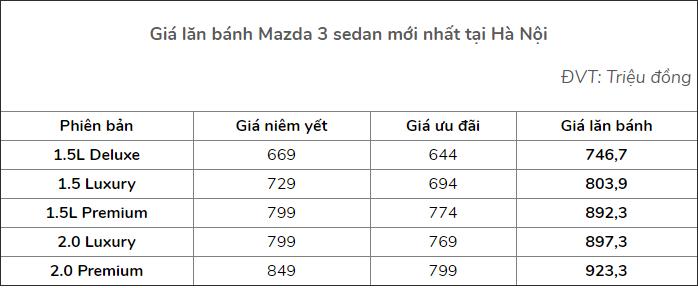 Cập nhật giá xe Mazda 3 tháng 7/2021: Ưu đãi cao nhất lên tới 50 triệu đồng 3