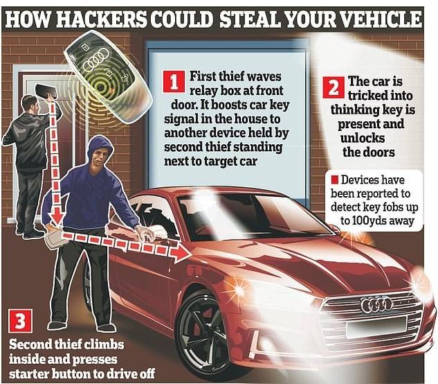 Quá tin tưởng khóa thông minh, nhiều chủ xe ô tô trả giá cực đắt khi bị kẻ trộm nhòm ngó 2