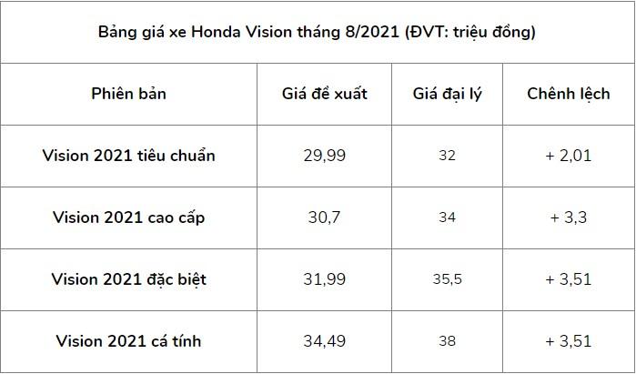 Giá xe Honda Vision mới nhất tháng 8/2021: Chưa có dấu hiệu hạ nhiệt 3