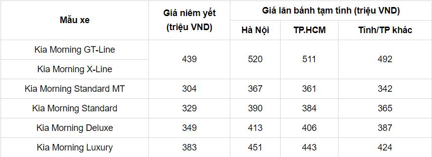 Bảng giá xe Kia Morning tháng 8/2021: Giá chỉ từ 342 triệu đồng 3