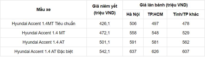 Giá lăn bánh Hyundai Accent tháng 8/2021: Tiếp tục là lựa chọn số 1 trong phân khúc 3