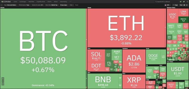 Giá bitcoin hôm nay 5/9/2021: Bitcoin và hơn nửa thị trường tăng trưởng 2