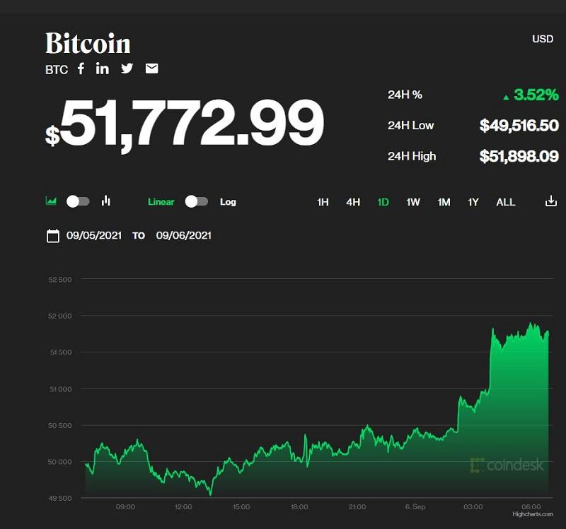 Giá bitcoin hôm nay 6/9: Đồng bitcoin phá rào mạnh mẽ, tiếp tục bật tăng 1