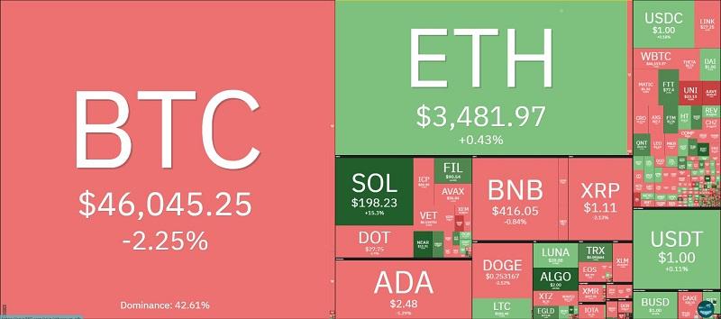 Giá bitcoin hôm nay 9/9: Thị trường tiếp tục đỏ lửa, bitcoin lao dốc sập sàn 2