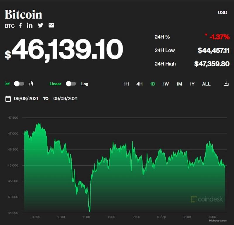 Giá bitcoin hôm nay 9/9: Thị trường tiếp tục đỏ lửa, bitcoin lao dốc sập sàn 1