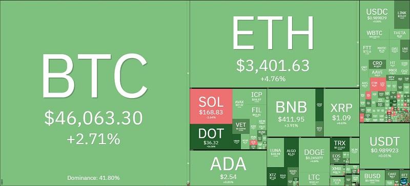 Giá bitcoin hôm nay 13/9: Bật tăng trở lại sau chuỗi ngày xuống đáy 2