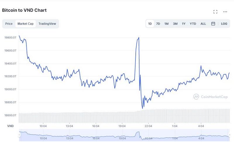 Giá bitcoin hôm nay 14/9: Quay đầu tiếp tục giảm sâu, thị trường đỏ rực 4