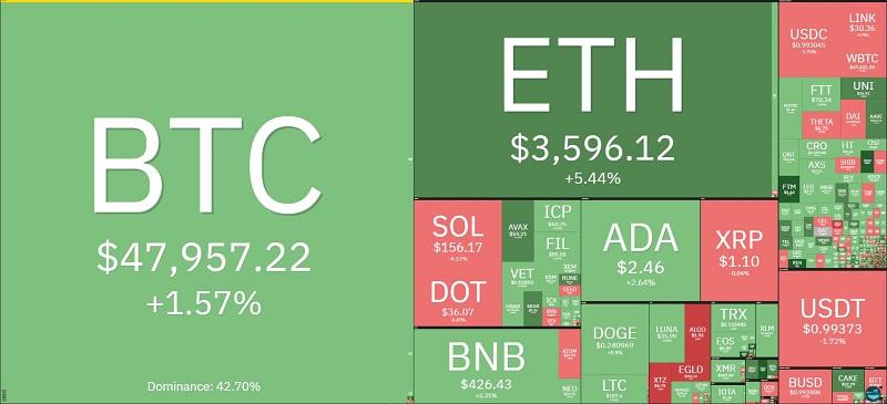 Giá bitcoin hôm nay 16/9: Vẫn giữ ở mức 47.000 USD không trồi sụt 2