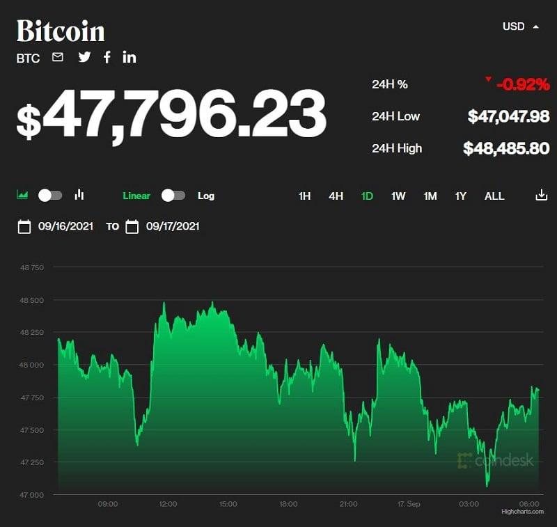 Giá bitcoin hôm nay 17/9: Vừa lạc quan đã lại rớt giá, thị trường đỏ lửa 1