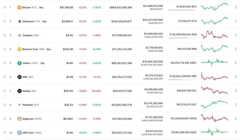 Giá bitcoin hôm nay 17/9: Vừa lạc quan đã lại rớt giá, thị trường đỏ lửa 3