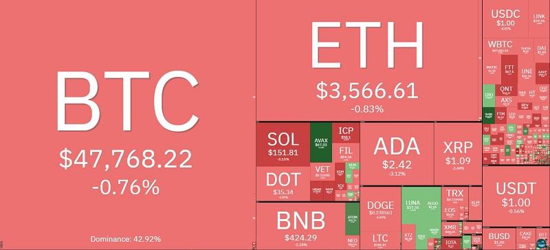 Giá bitcoin hôm nay 17/9: Vừa lạc quan đã lại rớt giá, thị trường đỏ lửa 2