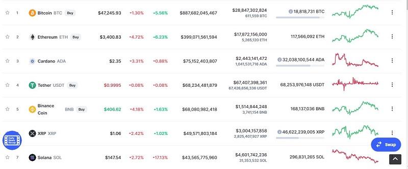 Giá bitcoin hôm nay 18/9: Tiếp tục giảm chưa thấy hồi kết 3