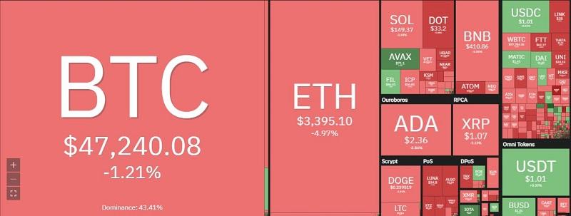 Giá bitcoin hôm nay 18/9: Tiếp tục giảm chưa thấy hồi kết 2
