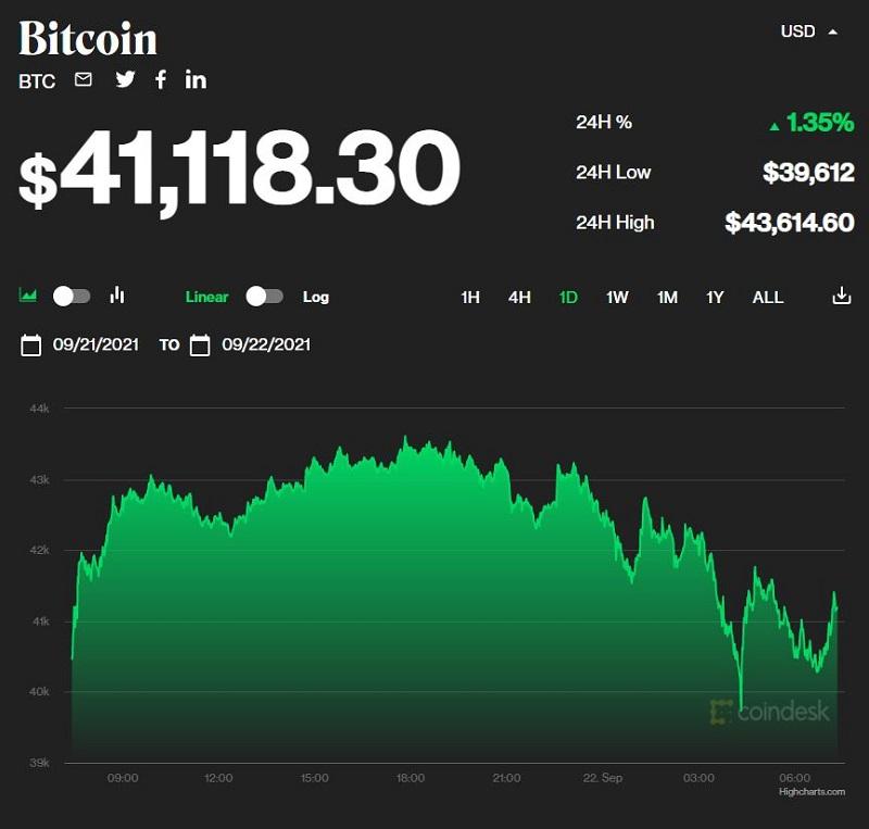 Giá bitcoin hôm nay 22/9: Bitcoin chỉ còn 41.000 USD 1