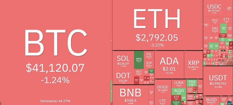 Giá bitcoin hôm nay 22/9: Bitcoin chỉ còn 41.000 USD 2