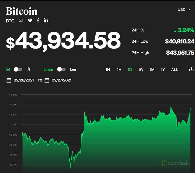 Giá bitcoin hôm nay 27/9: Tăng trưởng trở lại với dấu hiệu tích cực 1