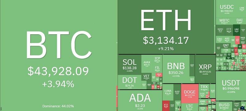 Giá bitcoin hôm nay 27/9: Tăng trưởng trở lại với dấu hiệu tích cực 2
