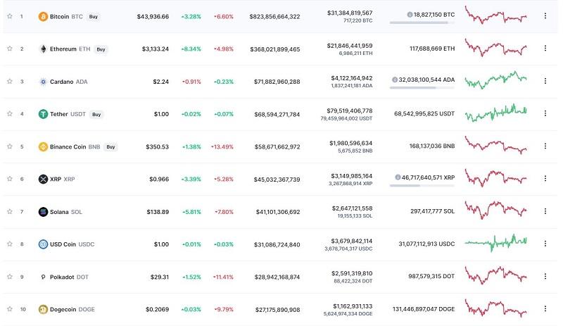 Giá bitcoin hôm nay 27/9: Tăng trưởng trở lại với dấu hiệu tích cực 3